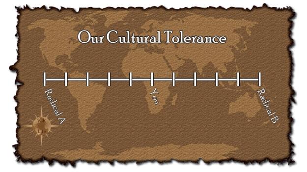 Blank-Tolerance-Graph
