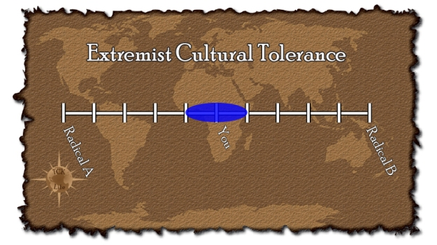 Extremist-Tolerance-Graph