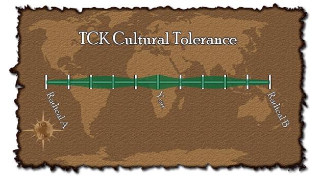 TCK-tolerance-graph